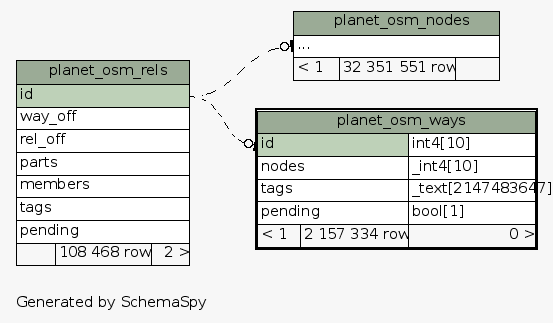SchemaSpy - Table osm public planet_osm_ways
